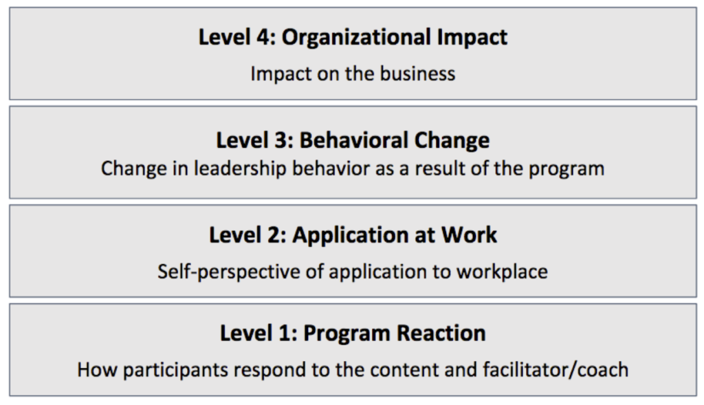 4 Levels of Measurement in Leadership Development Programs