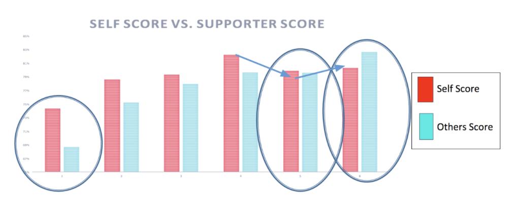 Self score vs supporter score