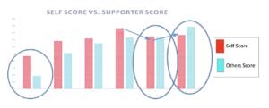 Self Score vs. Supporter Score