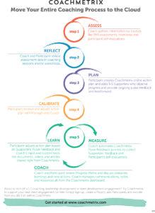 Coachmetrix - Move Your Entire Coaching Process to the Cloud