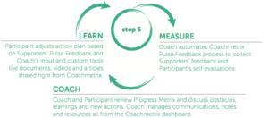 Coachmetrix - Step 5 - Measure, Coach, Learn